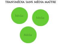 Lundis cross-média : transmédia sans média maître